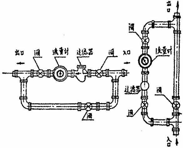 椭圆齿轮流量计螺纹型安装方式